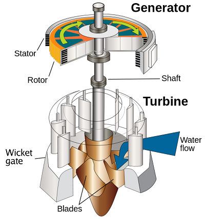 Water_turbine_pressure-washer-water-pump-repair-guide